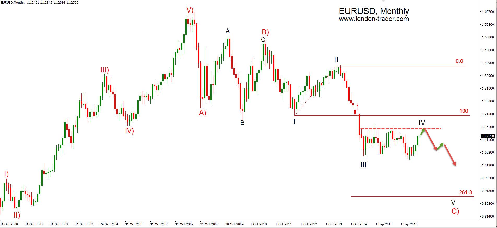 EURUSD monthly